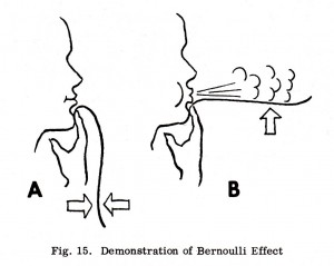 Fig. 15 Demonstration of Bernoulli Effect